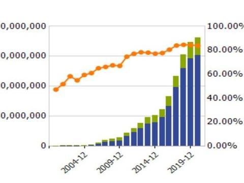 五年5倍的万科A:股价继续受益调控,未来再翻5倍!