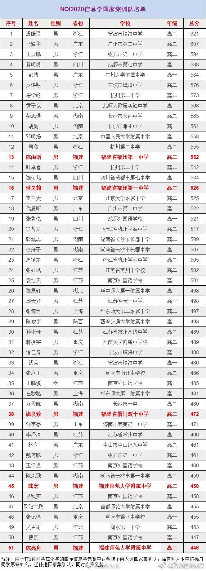 定了!信息学奥赛国家集训队福建获5席,福州学子占4席!