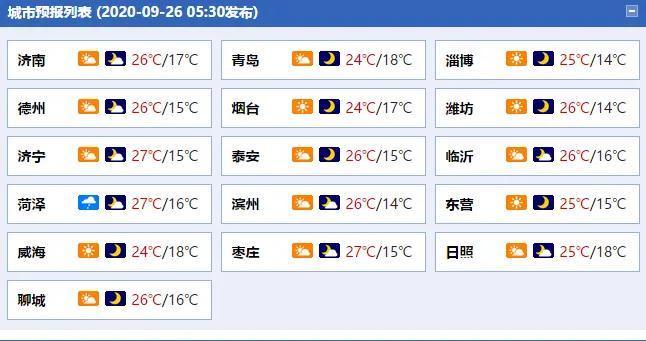 海丽气象吧丨最高温26℃,今天山东部分地区仍有雾,这些高速收费站临时关闭