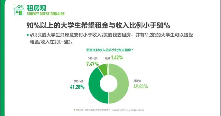 《2020中国大学生职住观报告》出炉:重庆入选当代大学生就业首选城市前十
