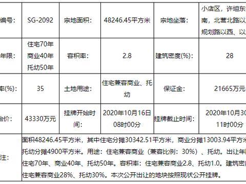 起始总价13.667亿元 太原小店区两宗地挂牌出让