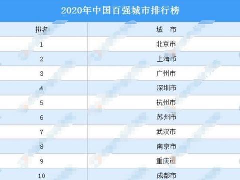 中国最强的10座城市,前四名依旧是北上广深,但第五名却不是重庆