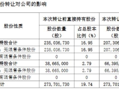 三星医疗1.9999%股份在实控人兄弟间腾挪 郑坚江套现1.74亿元