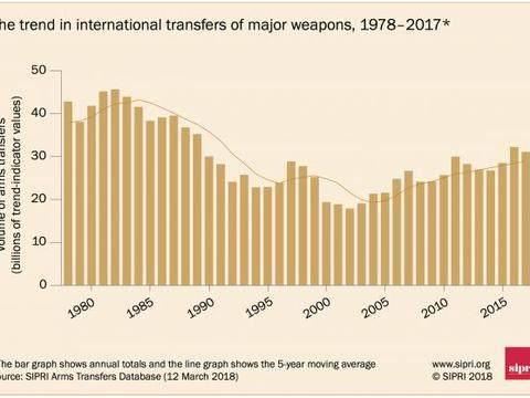 武器出口不足30亿美元,土耳其军贸大国之梦,或被西方联合扼杀