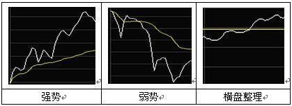 散户变高手第一步,读懂分时图你就读懂了股市的脉搏,高抛低吸!