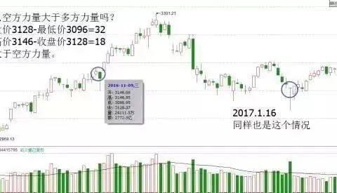 中国股市:K线不看阴阳,而是看四要素,不想亏损的散户一定要看