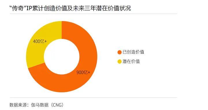 伽马数据发布《传奇IP影响力报告》:注册用户超6亿 商业价值超千亿