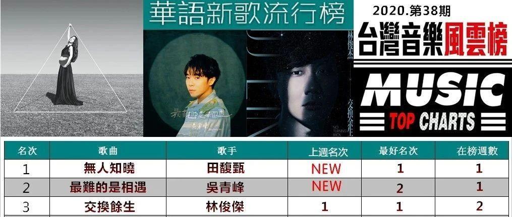 「华语新歌流行榜」(2020.38)田馥甄吴青峰新歌空降冠亚军,林俊杰华晨宇紧随其后!