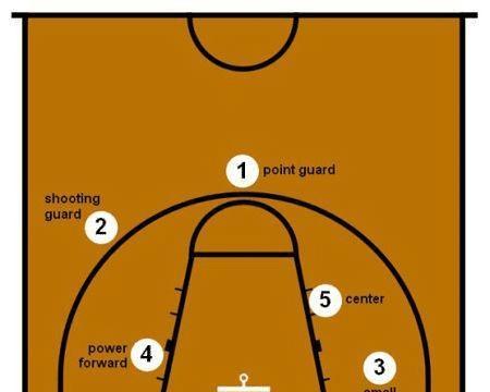 篮球场上的得分后卫与小前锋有什么区别?