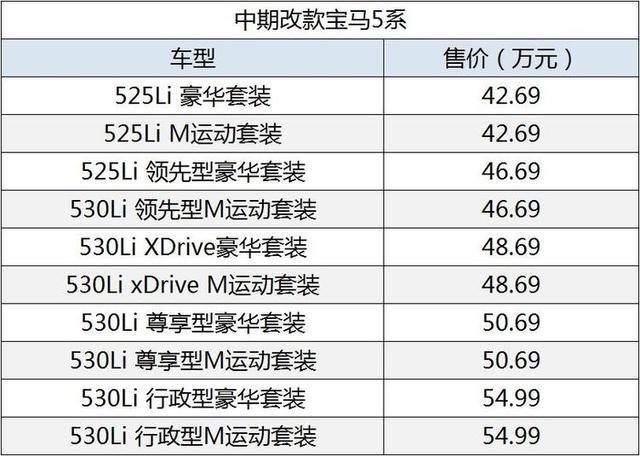 外观更加年轻时尚,中期改款华晨宝马5系上市售42.69万元起