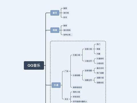拆解QQ音乐扑通社区:聊聊音乐+社区新模式