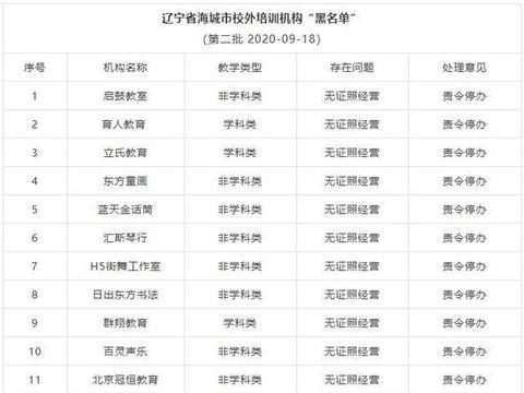 辽宁海城:校外教育培训机构第二批黑名单16家无证机构被责令停办