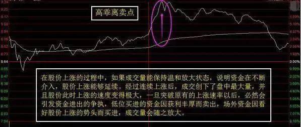 股市最神秘的分时图操作技巧, 字字珠玑, 庄家都在潜心学习的秘诀
