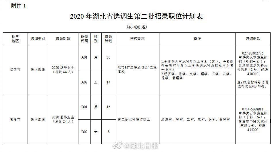 公务员编制,2020湖北追加招录400名选调生!今起报名