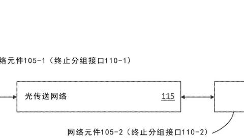 【专利解密】布局光网络,思科优化光传输网络分组业务系统