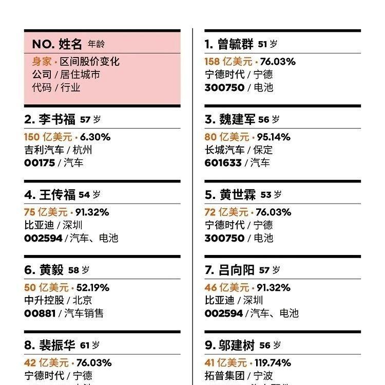 福布斯中国汽车富豪榜:曾毓群、李书福、魏建军位居前三位