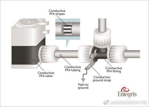 Entegris推出适用于对半导体行业至关重要的化学品输送系统的创新