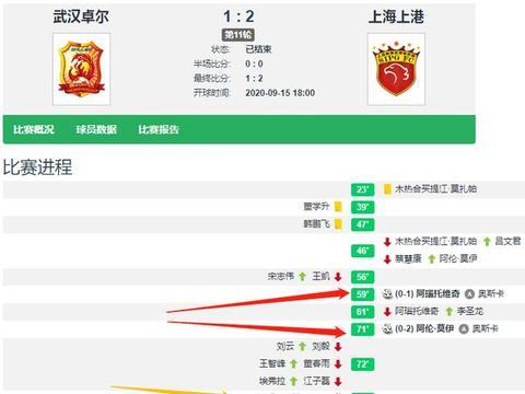阿瑙、莫伊进球,奥斯卡2助颜骏凌2扑 上港2-1卓尔锁定前四