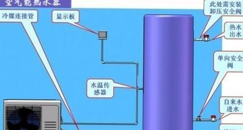 空气能热水器到底好用不不用呢,看完就知道了?