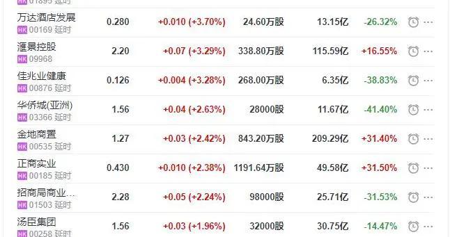 地产股收盘丨恒指收跌0.65% 鑫苑服务收涨4.32% 华人置业收跌5.11%