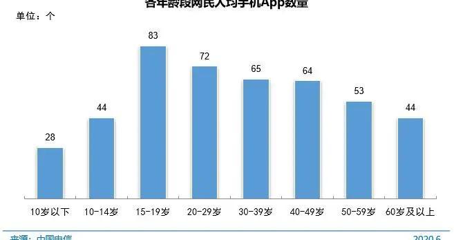 20至29岁网民人均手机App72个,你手机装多少个App?