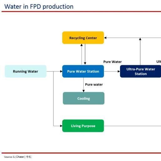 面板厂能耗讲解: 水