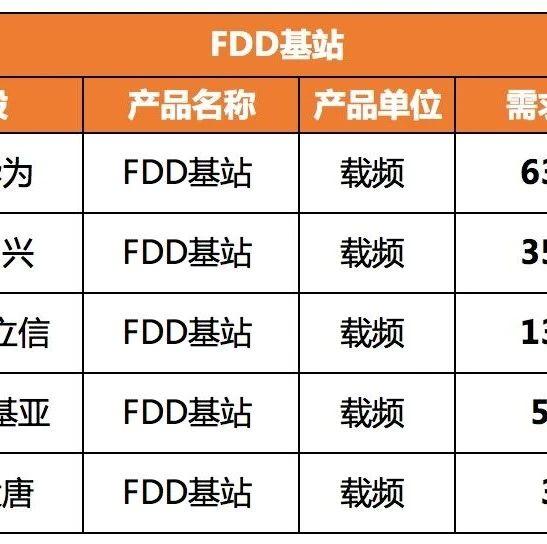中国移动20万站4G基站集采:华为53.4%、中兴30.3%、爱立信11.7%、诺基亚4.4%