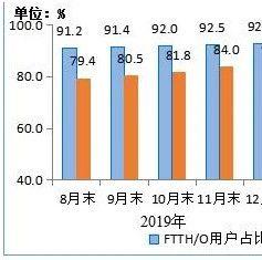 中国移动终于成为宽带老大,用户破2亿
