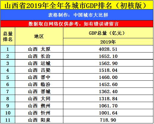 地级市gdp排名_中国各省gdp排名图片
