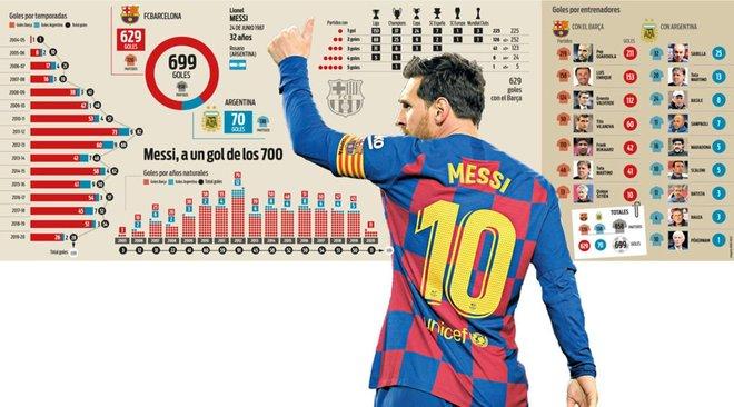 对马德里竞技一战,梅西勺子吊射打入点球之后迎来了职业生涯的又一里程碑时刻!