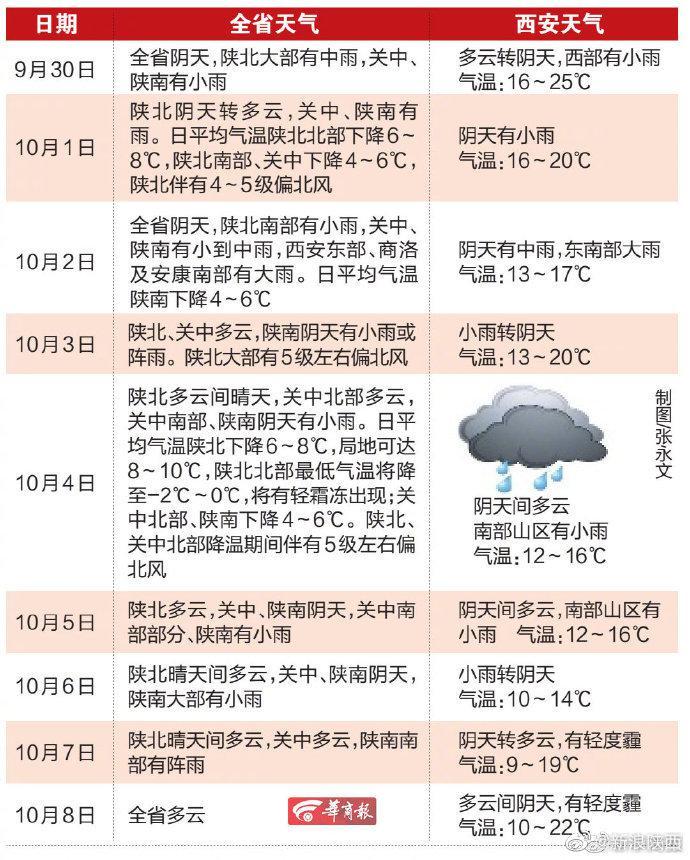 陕西中秋国庆长假提醒:陕北关中北部降温吹风……