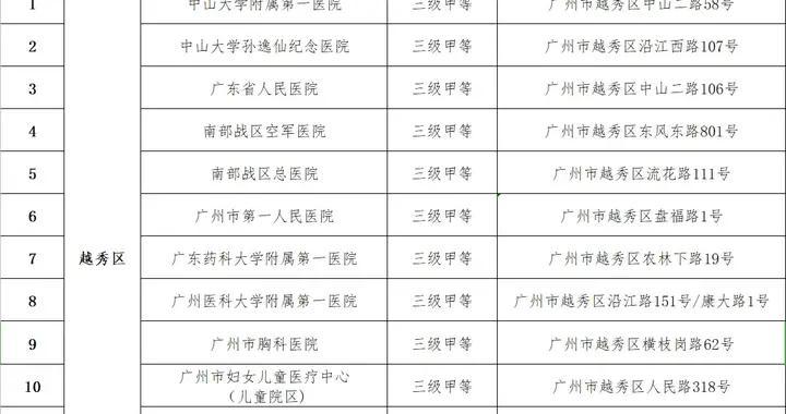 收藏备用!长假期间广州开设这92家发热门诊室