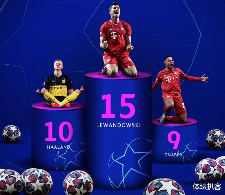 欧足联年度各项大奖公布,莱万成为大赢家,获得欧足联年度最佳球员和欧冠最佳前锋