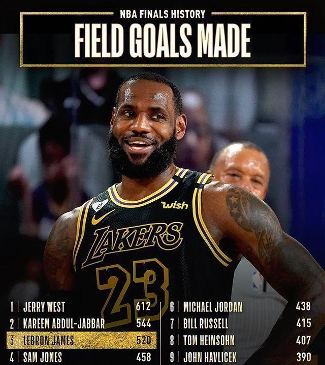詹姆斯正在享受他的第10次总决赛之旅,这比NBA27支球队进入总决赛的次数还要多