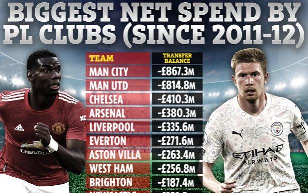 英超球队最近十年来,总体的净投入情况如何呢?一起看看下面的榜单吧!