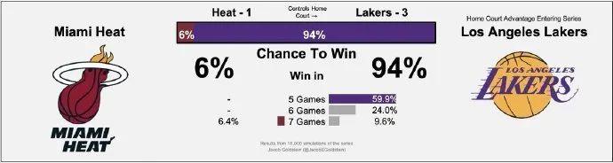 湖人险胜热火,总决赛大比分来到了3-1。又是了解的1-3,NBA总决赛历史上