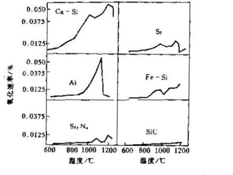 镁碳砖中添加物(抗氧化剂)的性能与所起的作用