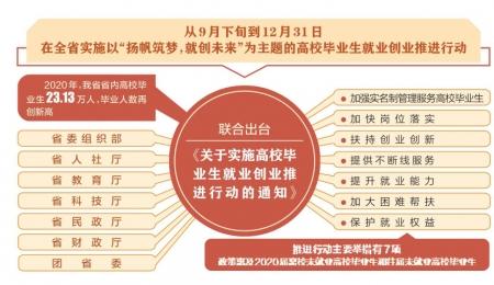 山西7部门联合发布:7措施推进高校毕业生就业创业