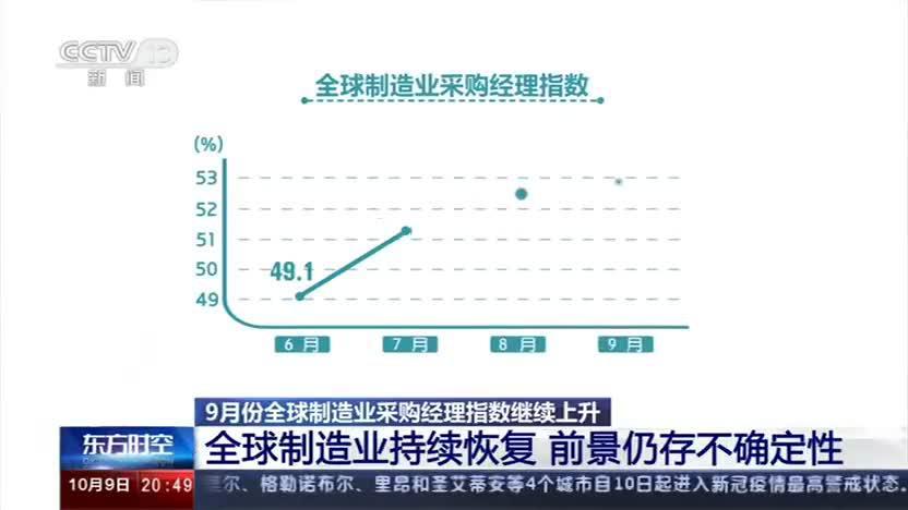 9月份全球制造业采购经理指数继续上升 全球制造业持续恢复 前景仍存不确定性