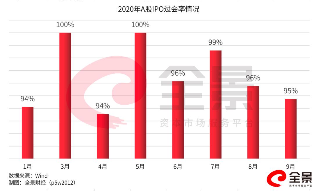 创十年高位!A股1-9月IPO募资超3500亿!