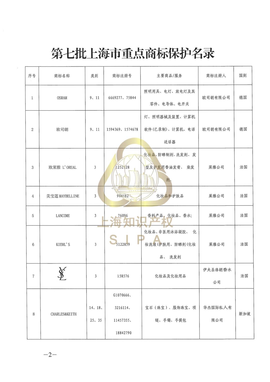 兰蔻、YSL、美宝莲……这些商标入选上海重点商标保护名录图片