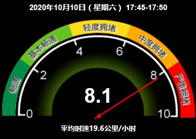 严重拥堵!目前北京全路网交通指数为8.1图片