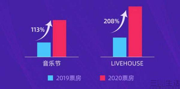 大麦网发布国庆演出观察,小镇文艺青年消费崛起