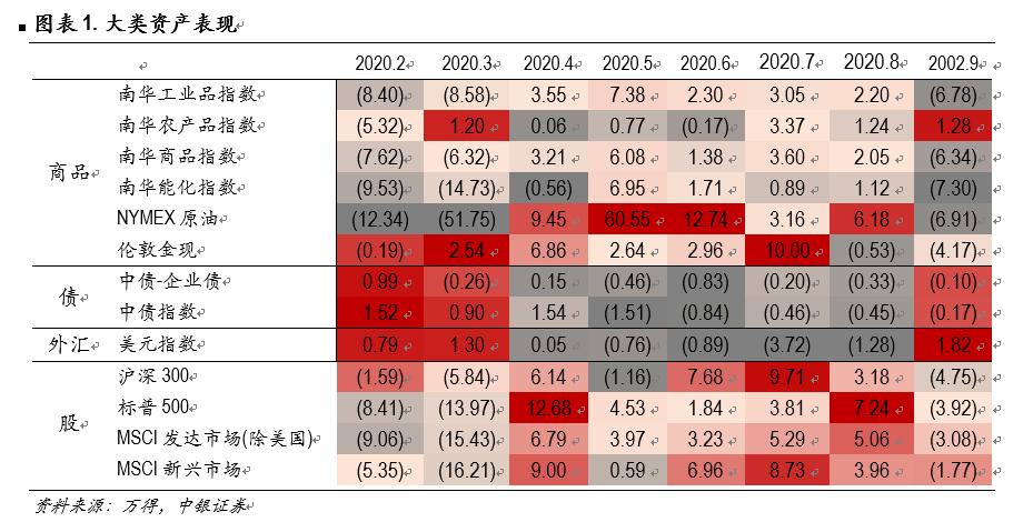 10月市场月报:盈利为锚,均衡配置
