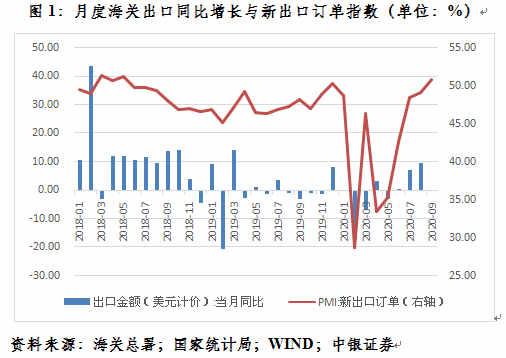 管涛:为何新出口订单指数未能预见本轮出口复苏?