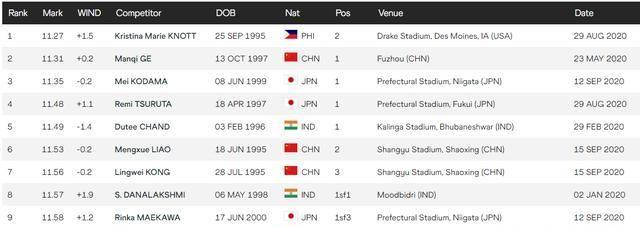 亚洲女子100米最新排名:韦永丽梁小静无缘前十 葛曼棋11秒31第二