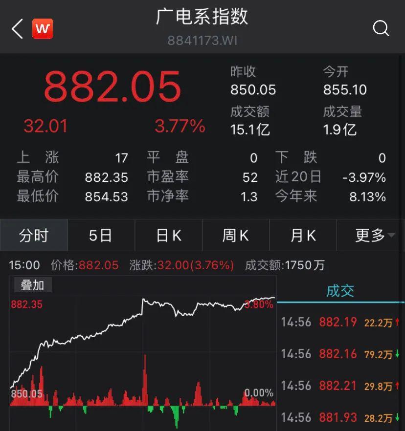 5G格局巨变?中国第4大运营商中国广电来了 这些股嗨了(名单)