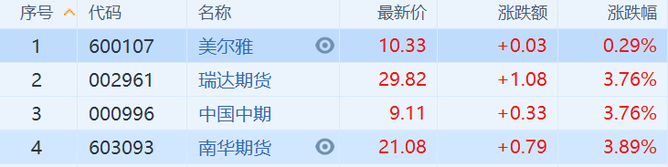 A股异动 | 期货概念股拉升 广州期货交易所筹备组成立