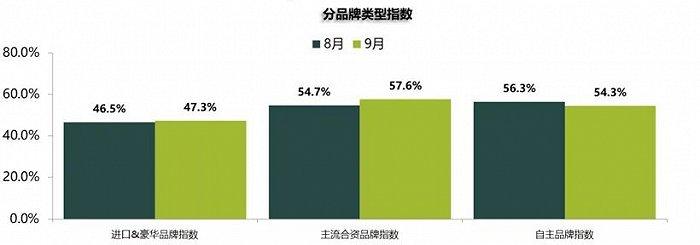 9月汽车经销商库存预警指数下降4.6% 合资压力比自主大