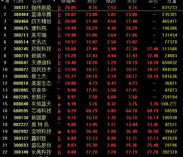 """重磅政策引爆:深圳板块彻底火了 A股果然""""红十月""""?"""